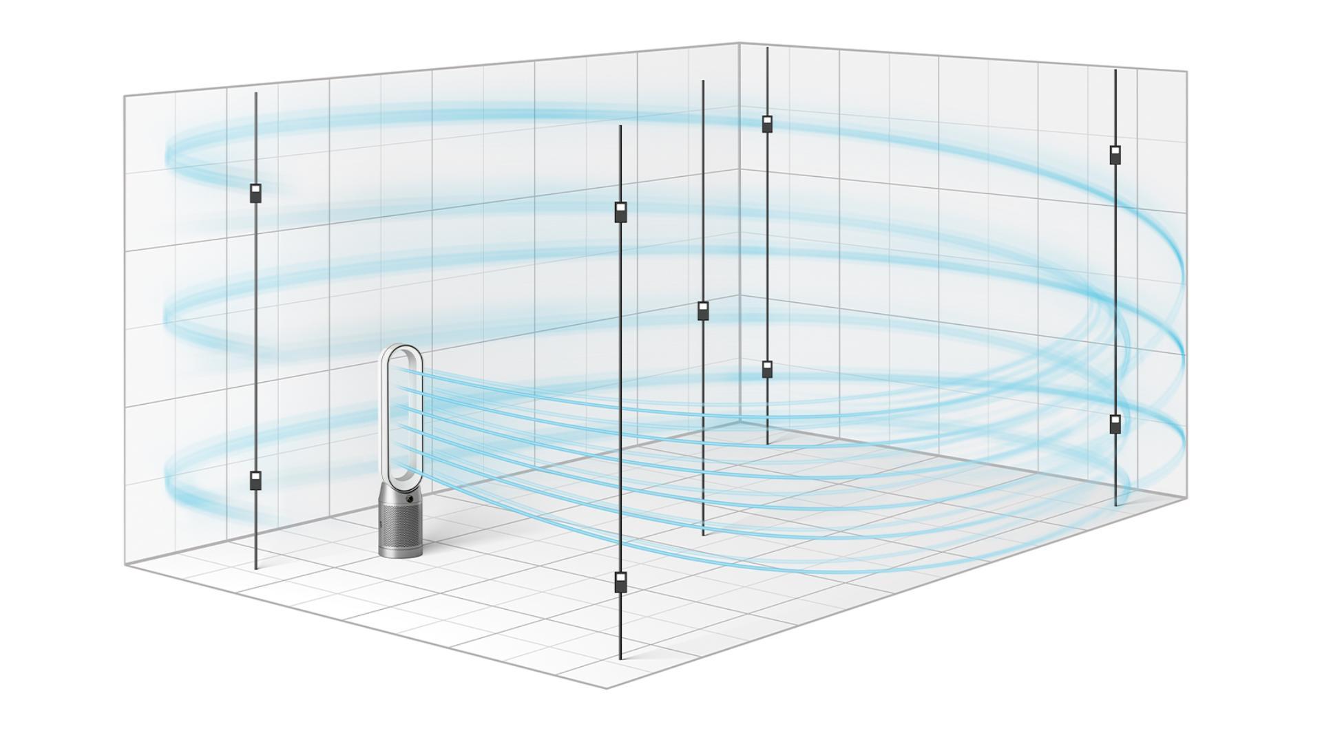 CADR testi ile Dyson testinin grafiksel karşılaştırması