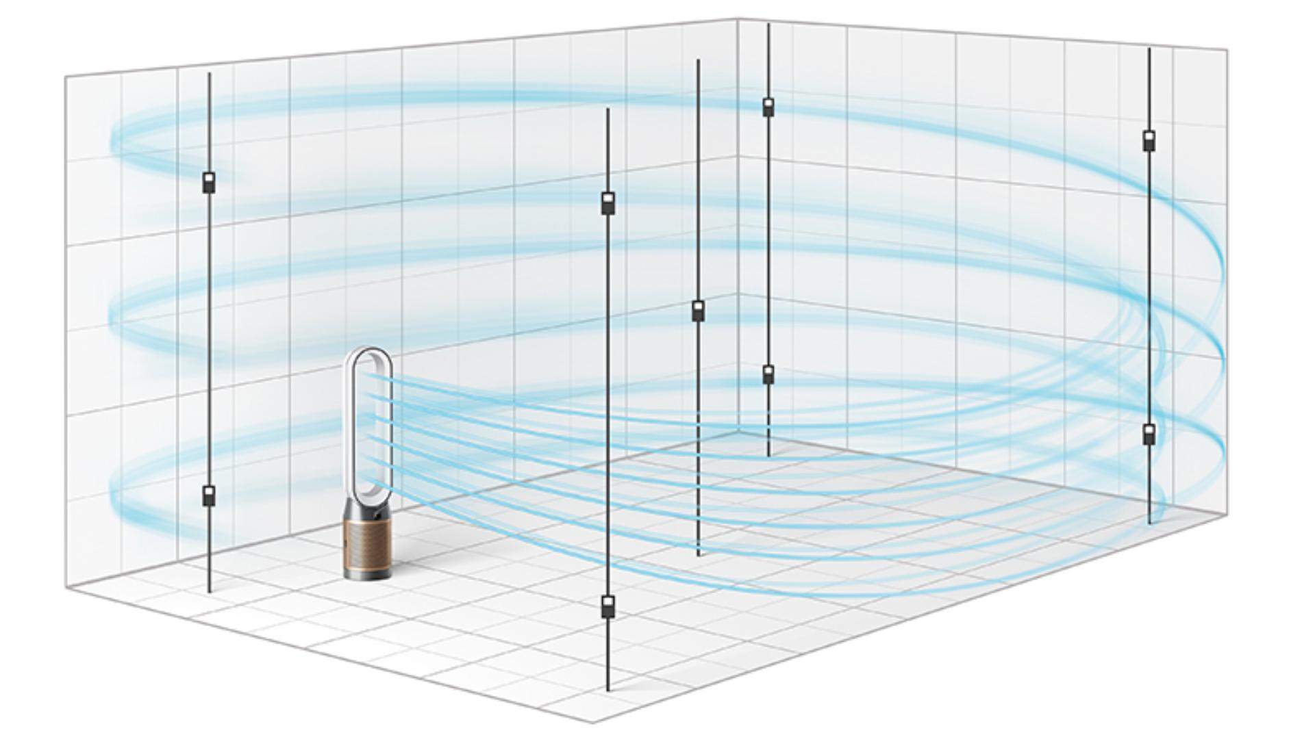 Graphic showing POLAR air circulation test method