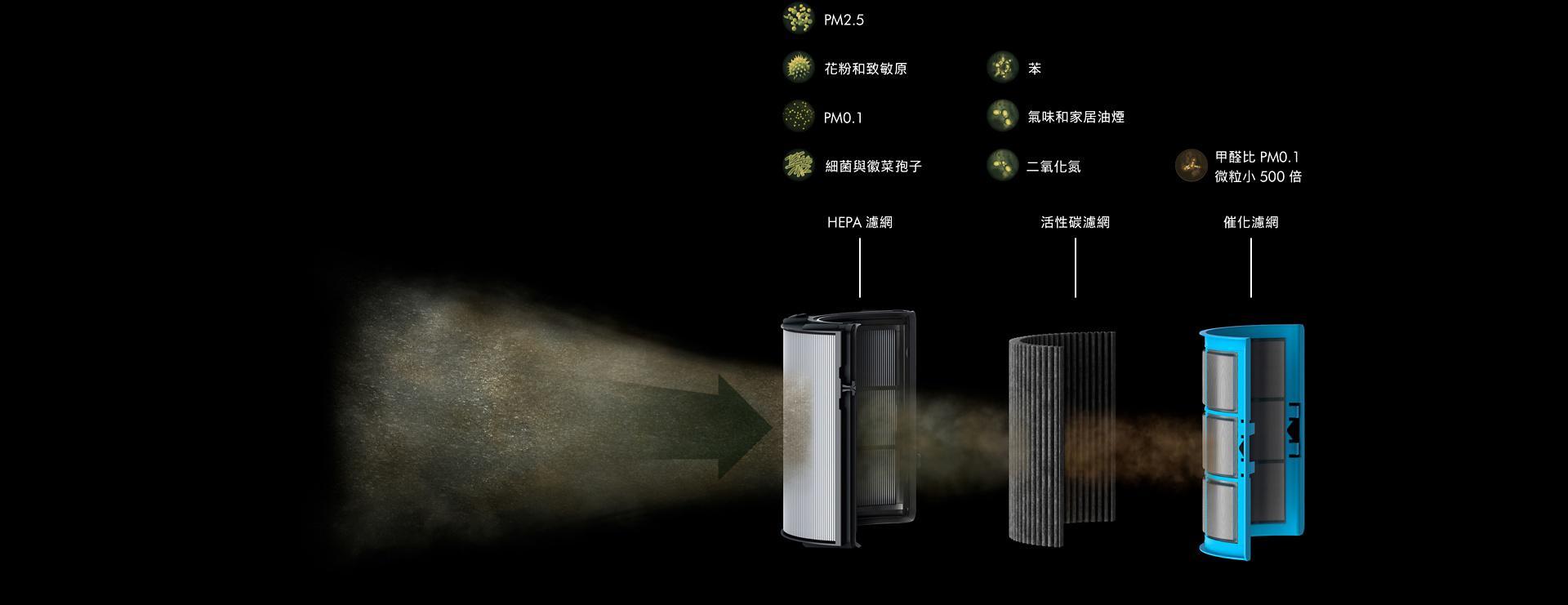HEPA filter - common pollutants