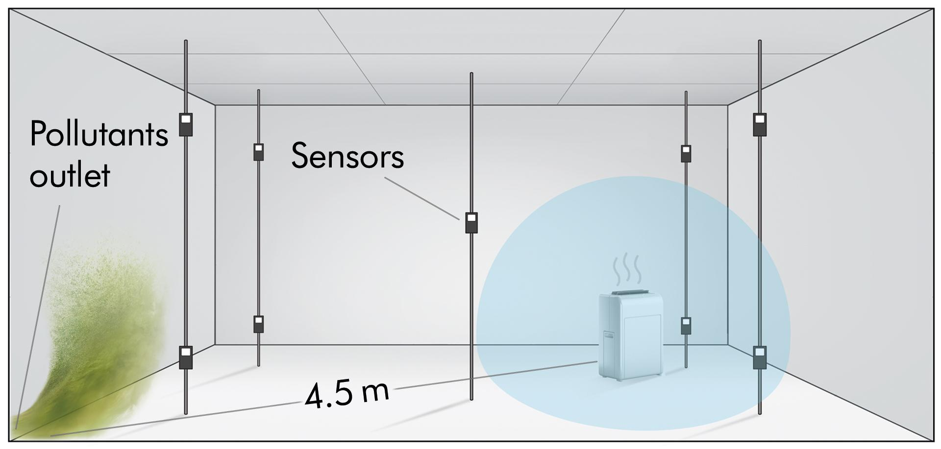 Without powerful airflow and precise real-time monitor, the air is still not purified in some areas of the room.