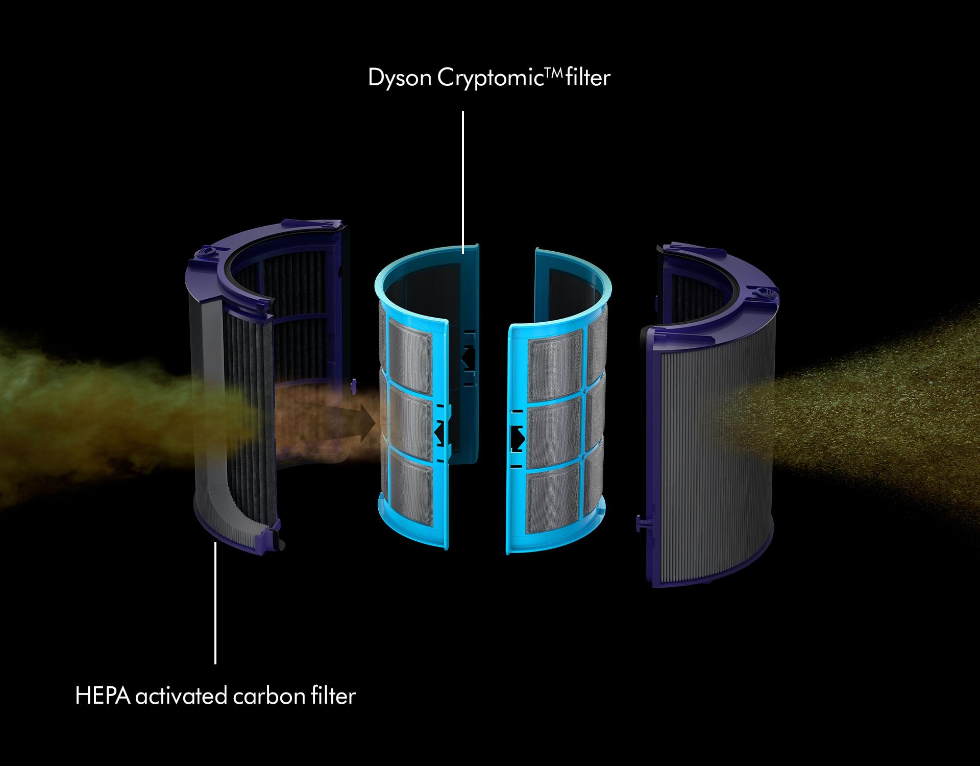 HEPA and carbon filters capture pollutants and gases