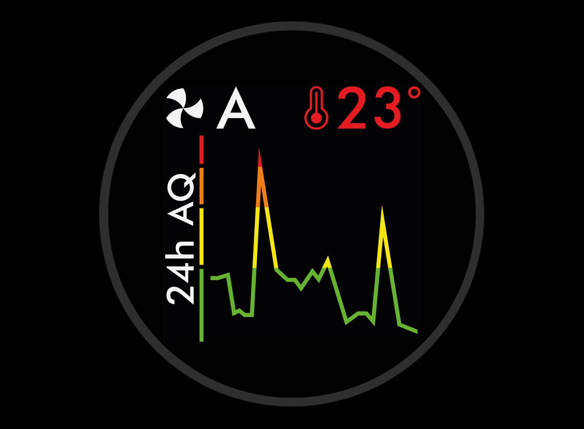 24-hour air quality graph