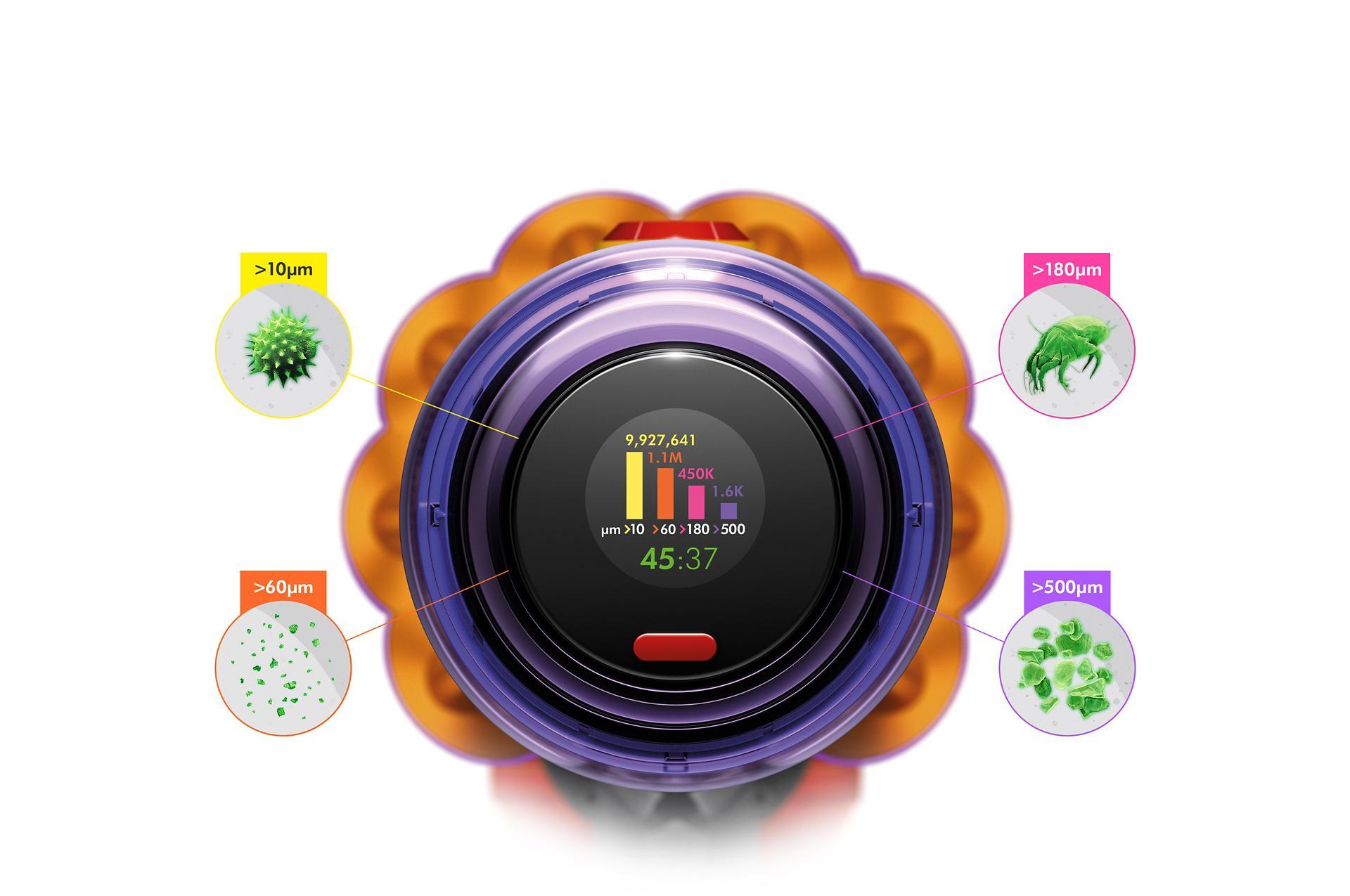 Màn hình LCD đang đếm các hạt có kích thước khác nhau