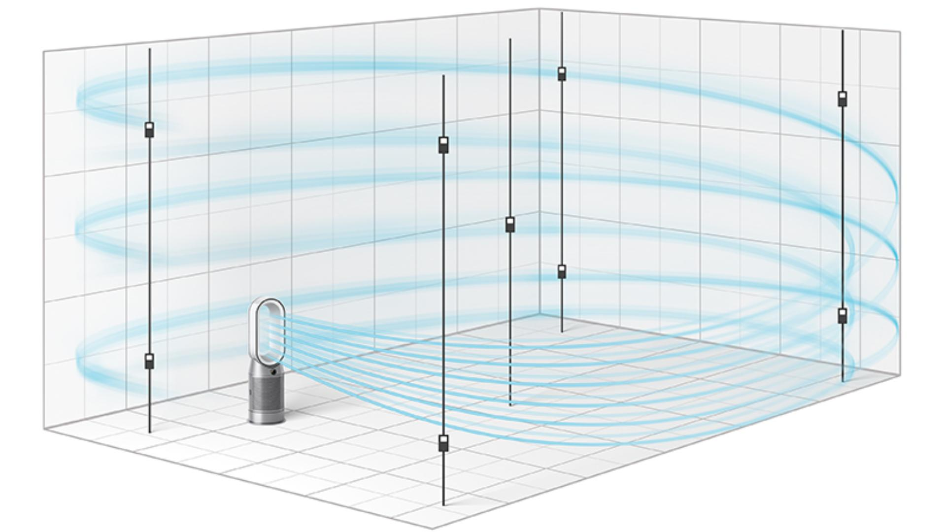 A Dyson POLAR tesztje ennél is tovább megy, és egy valós méretű 81m³-es szobában méri a légtisztítást.